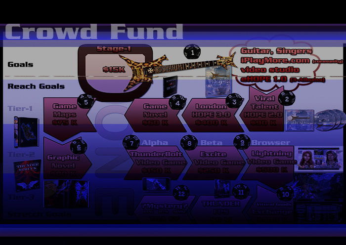 Help Fund iPlayMore - Crowd Sourcing Campaign
